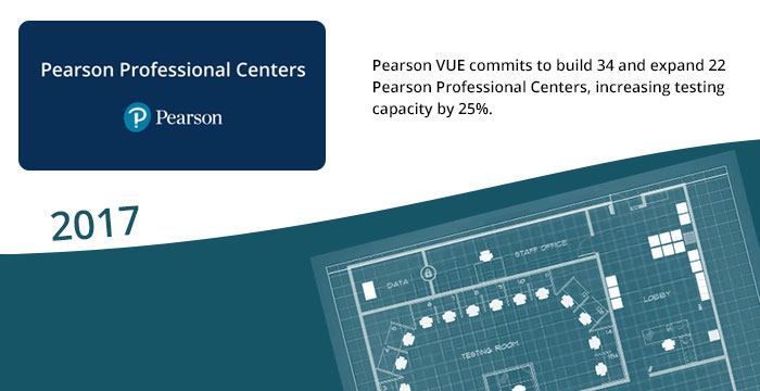 2017: Pearson VUE commits to build 34 and expand 22 Pearson Professional Centers, increasing testing capacity by 25%.