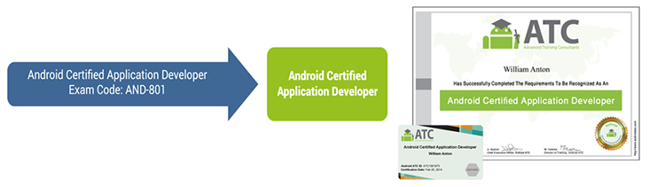 Android Certified Application Developer, Exam Code: AND-801, Android Certified Application Developer