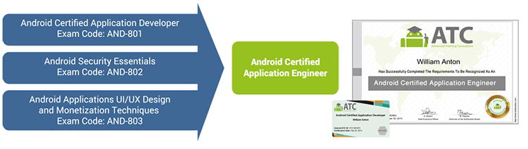 Android Certified Application Developer, Exam Code: AND-801; Android Security Essentials, Exam Code: AND-802; Android Applications UI/UX Design and Monetization Techniques, Exam Code: AND-803; Android Certified Application Engineer