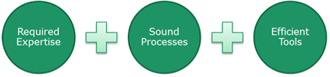 Required expertise - Sound processes - Efficient tools