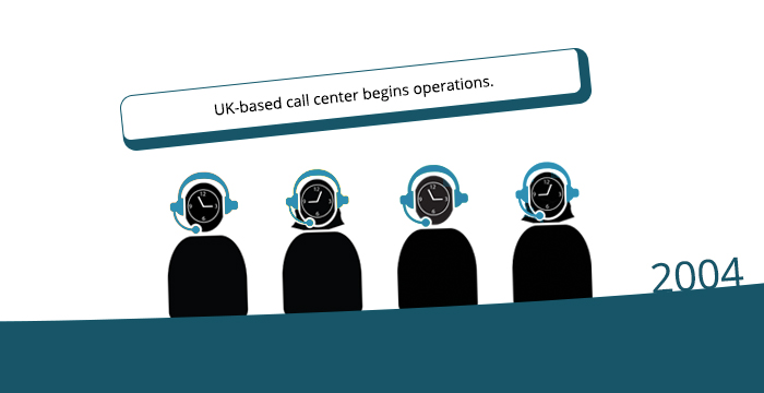 2004: UK-based call center begins operations.