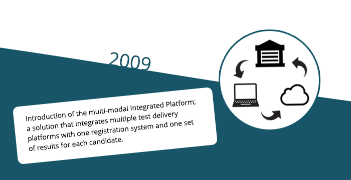 2009: Introduction of the multi-modal Integrated Platform, a solution that integrates multiple test delivery platforms with one registration system and one set of results for each candidate.